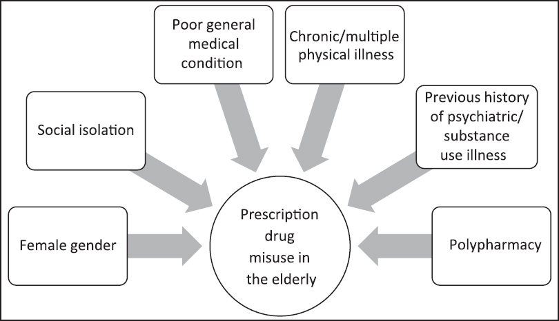 Literature review effects drug abuse