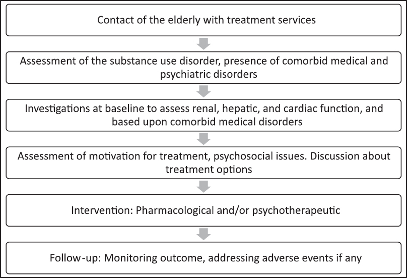 Substance Use Disorders In The Elderly A Review Sarkar S