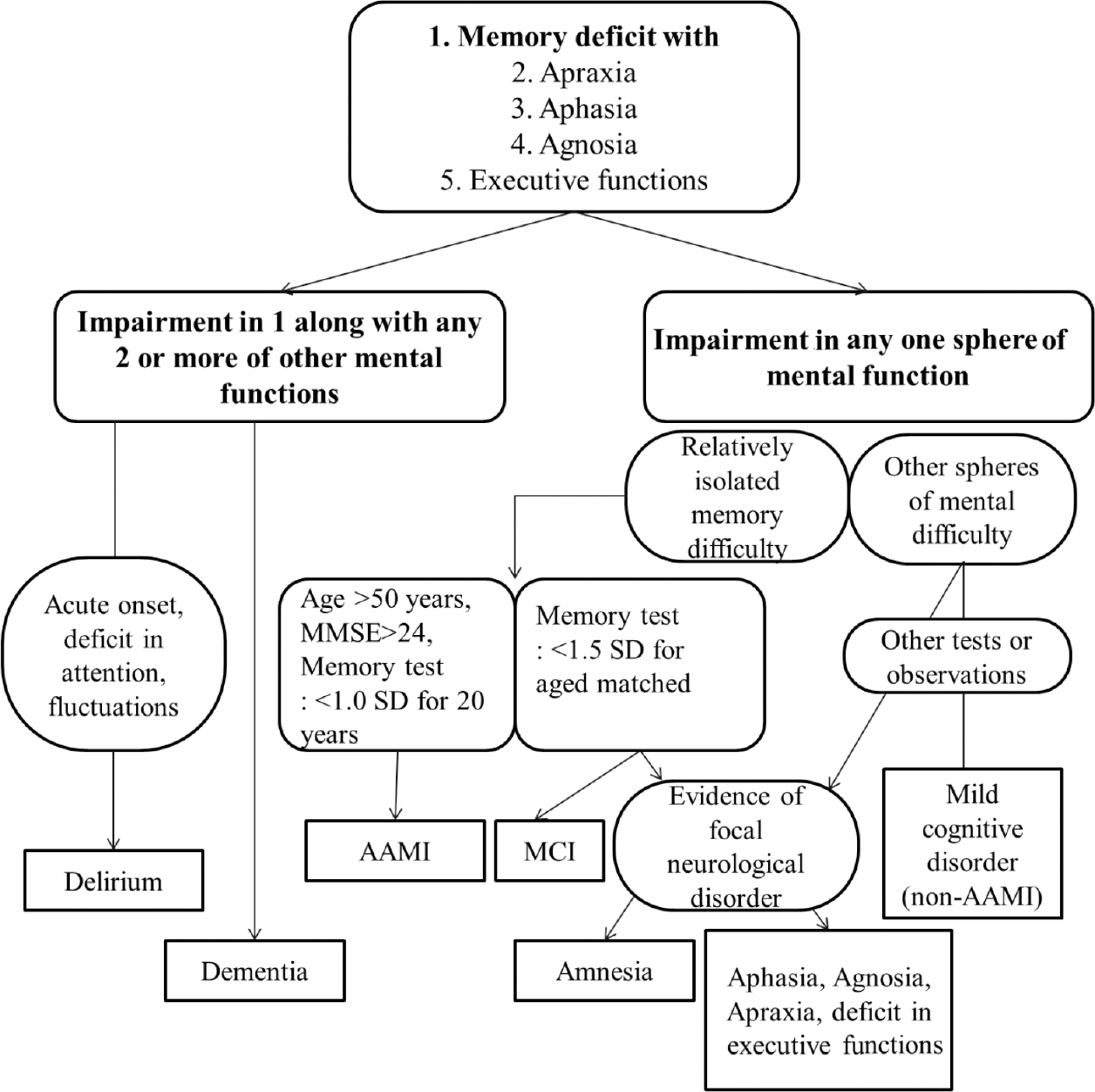 Differential diagnosis for cognitive decline in elderly