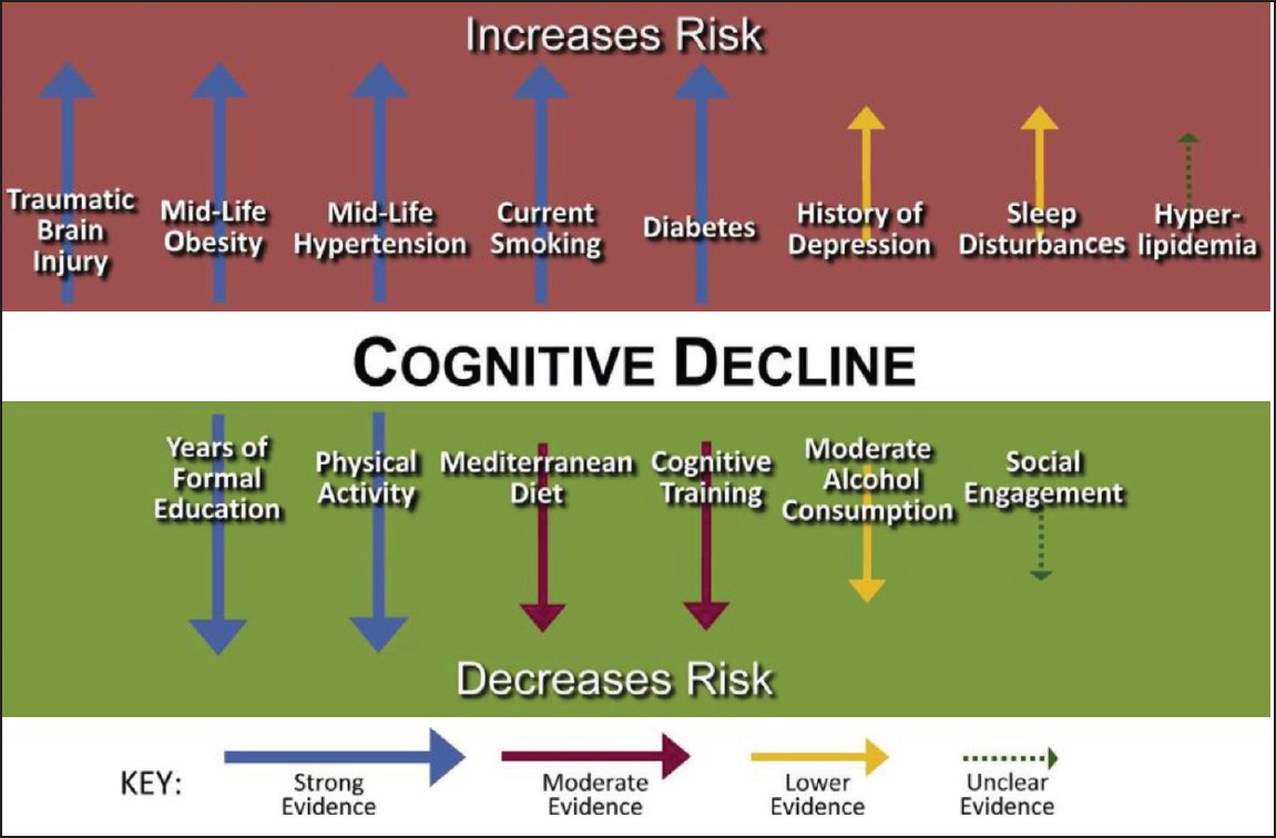 dementia as a risk factor of We look at the risk factors associated with vascular dementia, including high blood pressure or cholesterol, smoking, diabetes, obesity and heart problems.