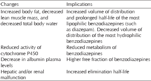 Benzodiazepine abuse among the elderly Singh S, Sarkar S - J