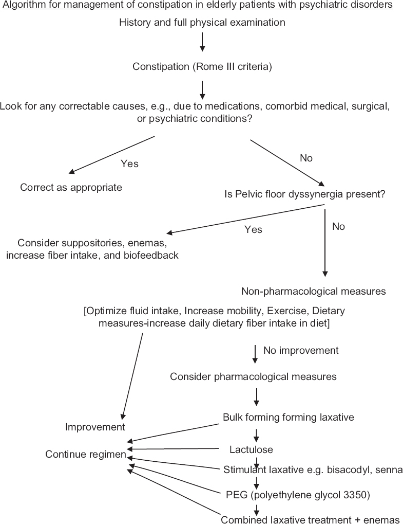 Constipation in elderly patients with psychiatric disorders