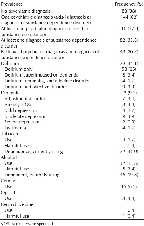 Table 2: Psychiatric morbidity as per the various scales