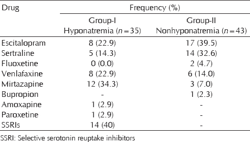 Table 3: Frequency of antidepressants used in both the groups at the time of development of hyponatremia