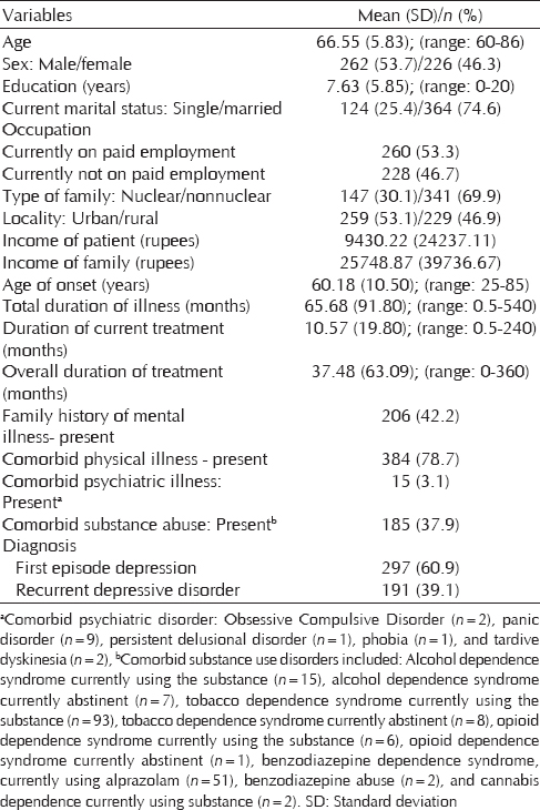 Table 1: Sociodemographic and clinical profile (<i>n</i>=488)